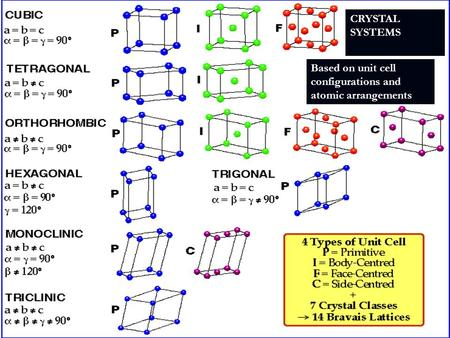 CRYSTAL SYSTEMS Based on unit cell configurations and atomic arrangements.