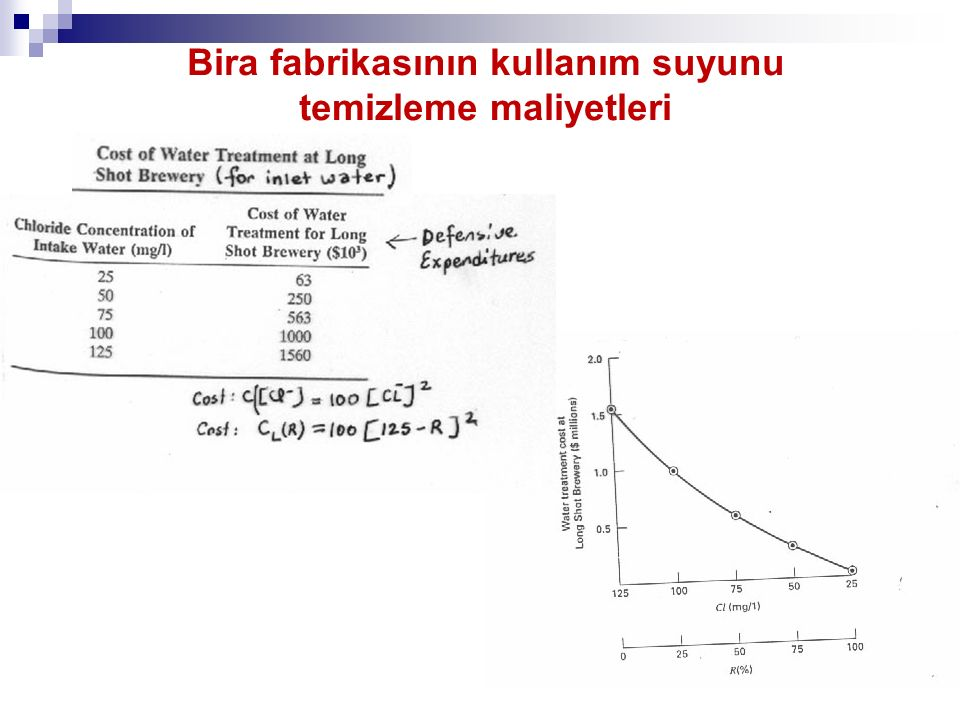 BL(R )=1560000-100(125-R) 2