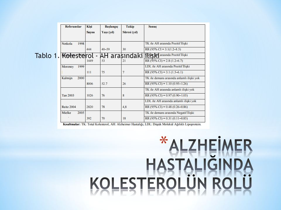 Kolesterol ile Aβ arasındaki bağlantı bir çok in vitro ve in vivo çalışmalar ile desteklenmiştir.