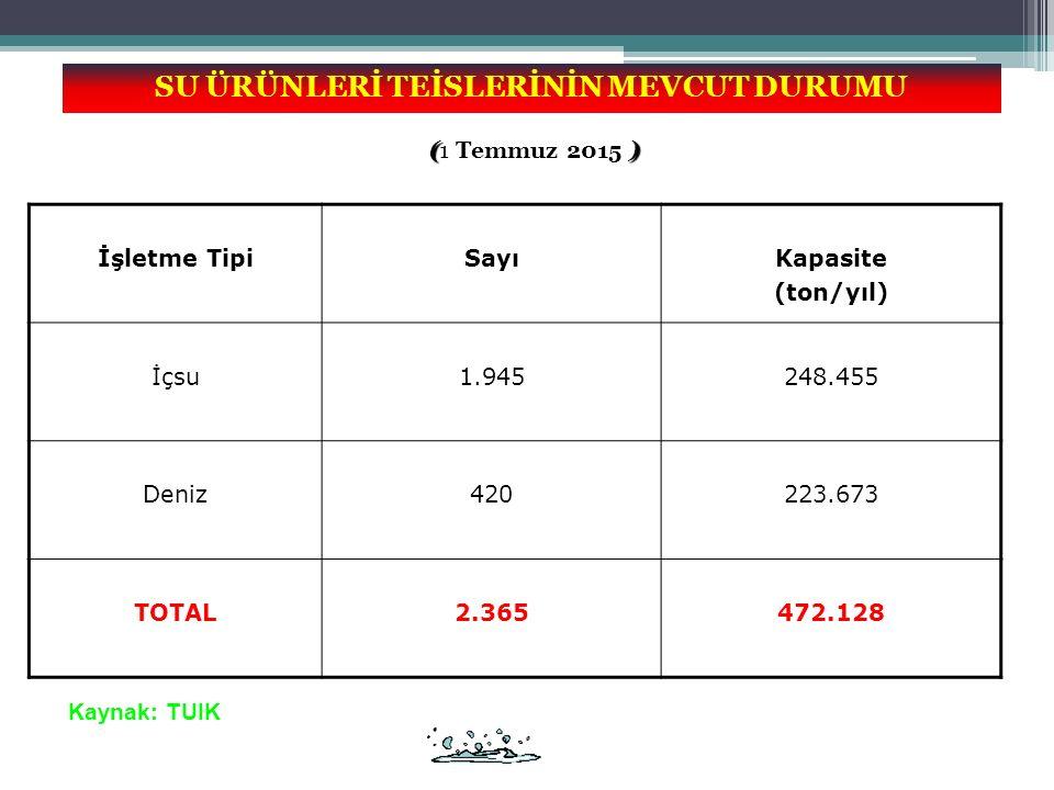 SON 10 YILDAKİ SU ÜRÜNLERİ TİCARETİ (ton) 2014 yılı su ürünleri ihracat miktarı 115.682 ton, ithalat miktarı ise 77.545 tondur.