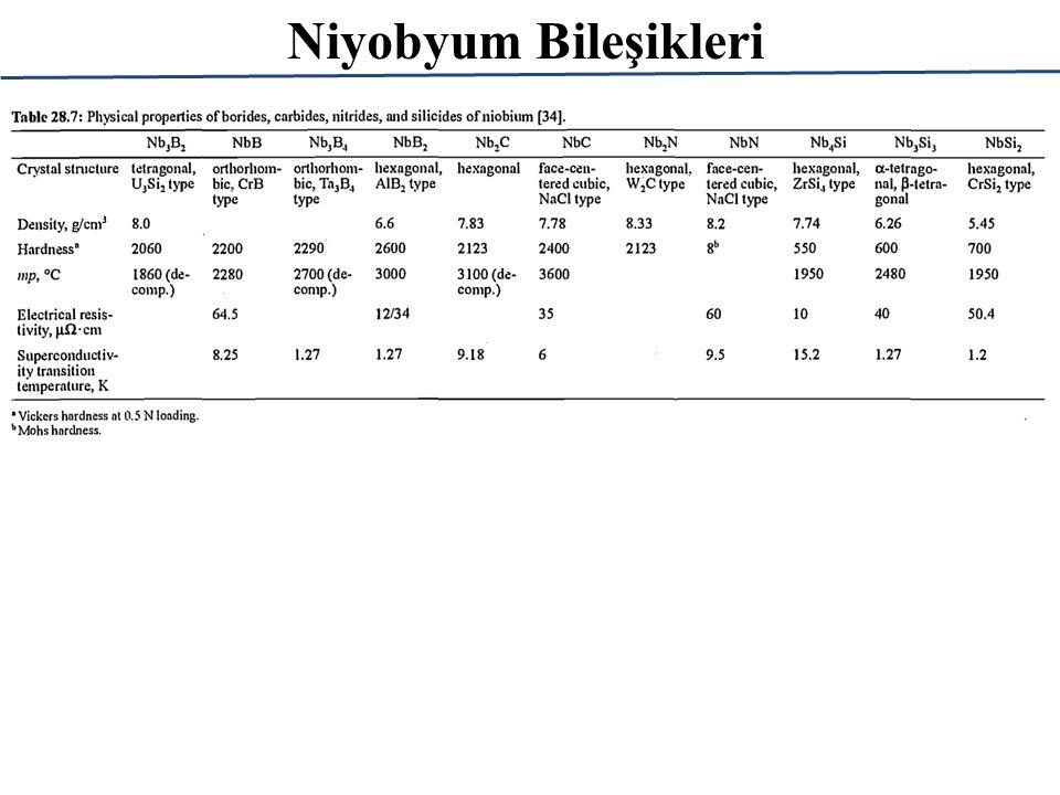 Niyobyumun Uygulama Alanları ÜrünUygulamaFaydaları/Özellikleri HSLA Ferroniyobyum (~%60 Nb) Yüksek dayanım, düşük alaşımlı çeliklere alaşım elementi olarak.
