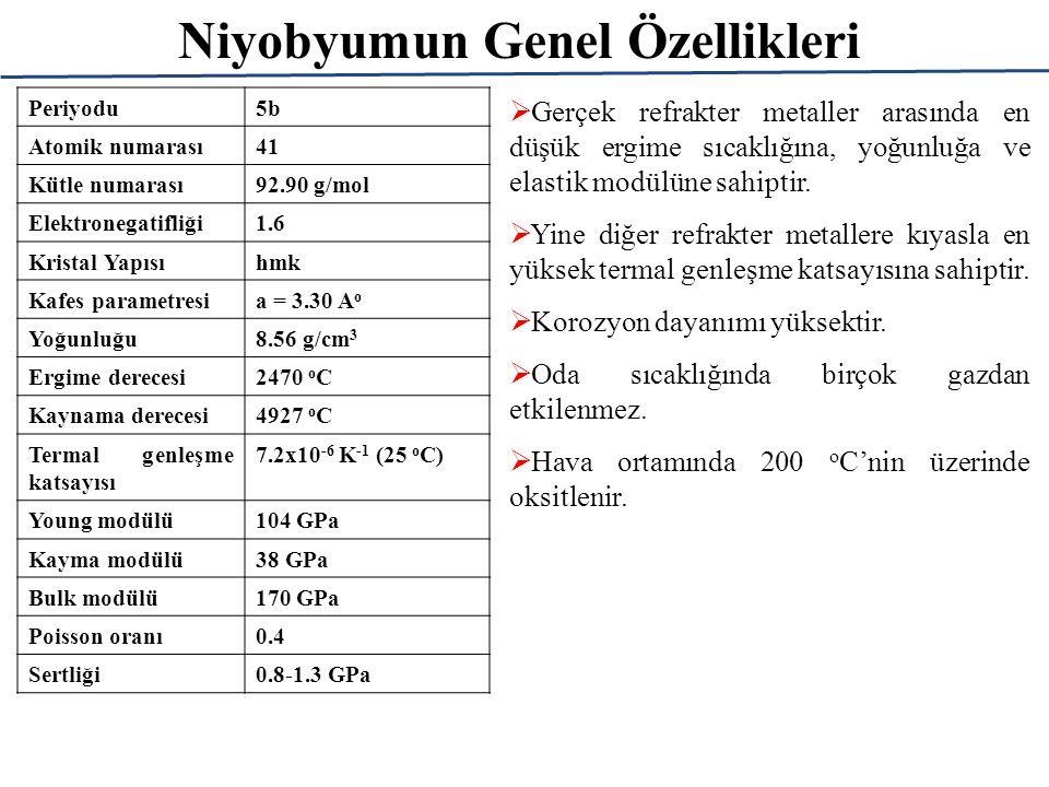 Niyobyum Rezervleri 33.en sık bulunan elementtir.