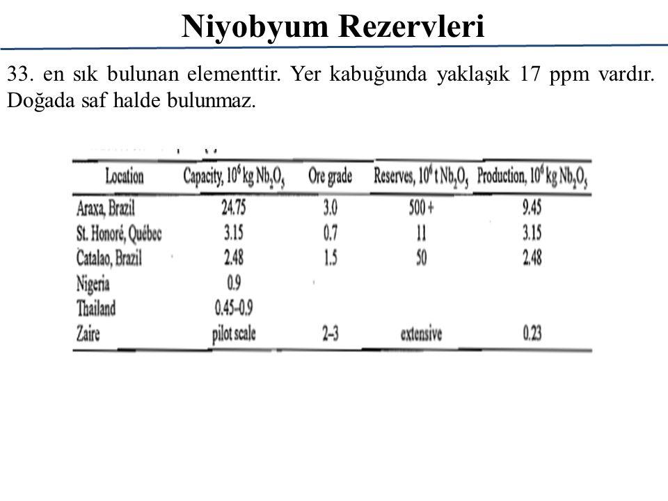 Niyobyum Mineralleri