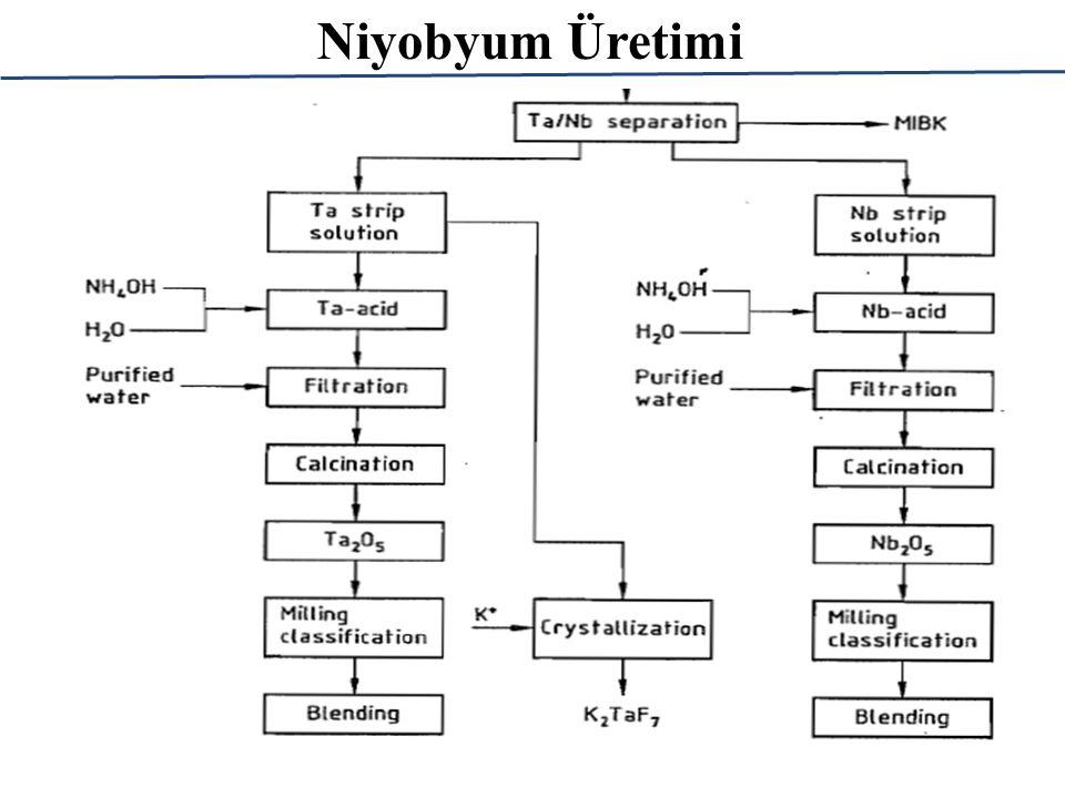 Niyobyum Üretimi: Klorinasyon Ekstrasyon yöntemine modern bir alternatif klorinasyon yöntemidir.