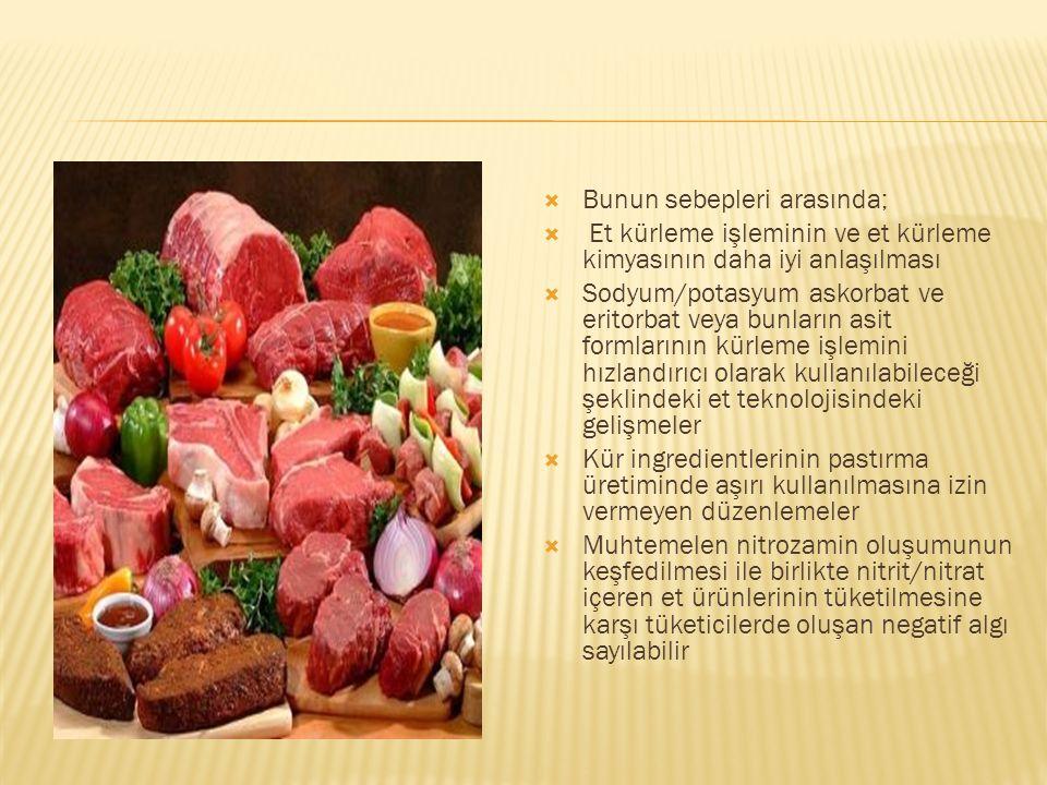 Son yıllarda tüketicilerin doğal, organik, koruyucu kullanılmadan üretilen ve daha sağlıklı, kürlenmemiş yani nitrat/nitrit ilave edilmemiş et ve kanatlı eti ürünlerine talepleri artmıştır.