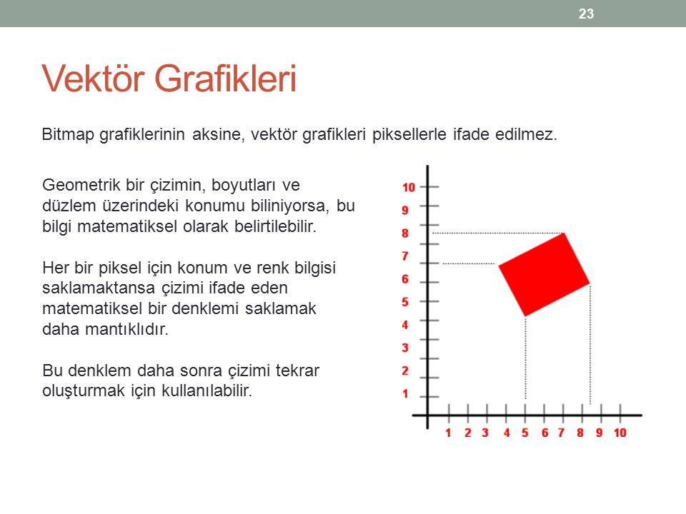 Vektör Grafikleri Vektör grafiği, bir matematik denklemidir.