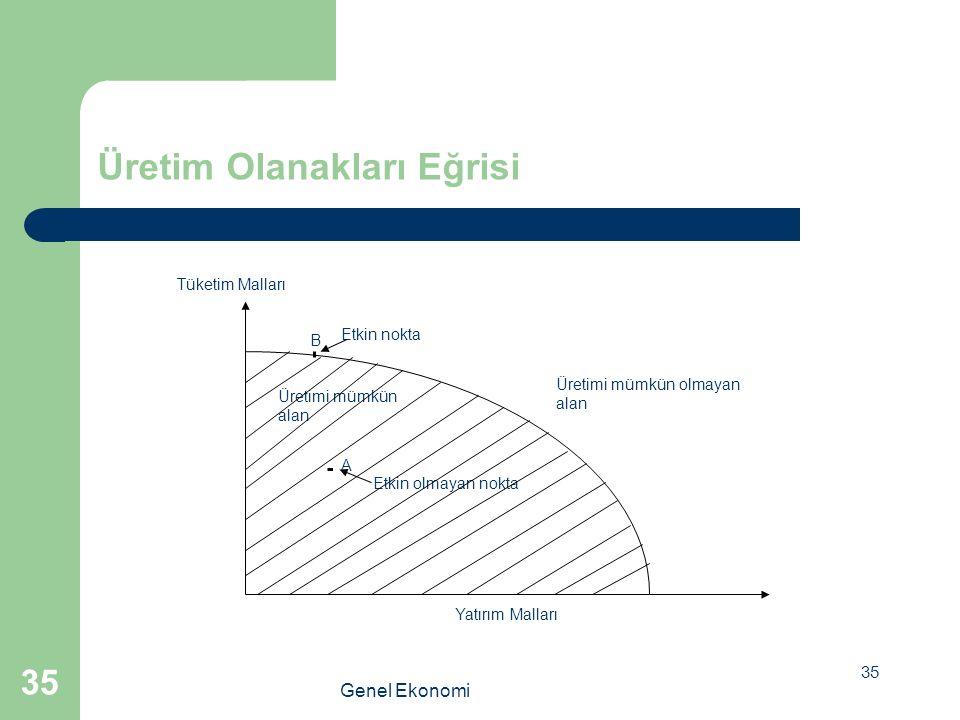 36 Büyümenin Üretim Olanakları Eğrisiyle Açıklamak Grafik 1.