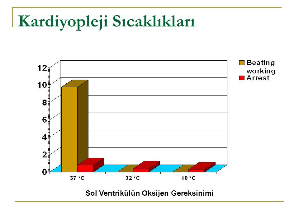 Kardiyopleji Sıcaklıkları Hipoterminin Zararlı Etkileri Dokuya giden normal oksijen miktarında düşüş Laktat asidozis gelişir Ekstra-sellüler PH düşer ve PH a bağlı çeşitli süreçlerde bozulmalar Na+ - K+ ATPase ve Ca++ ATPase enzim sistemlerinin inaktivasyonu