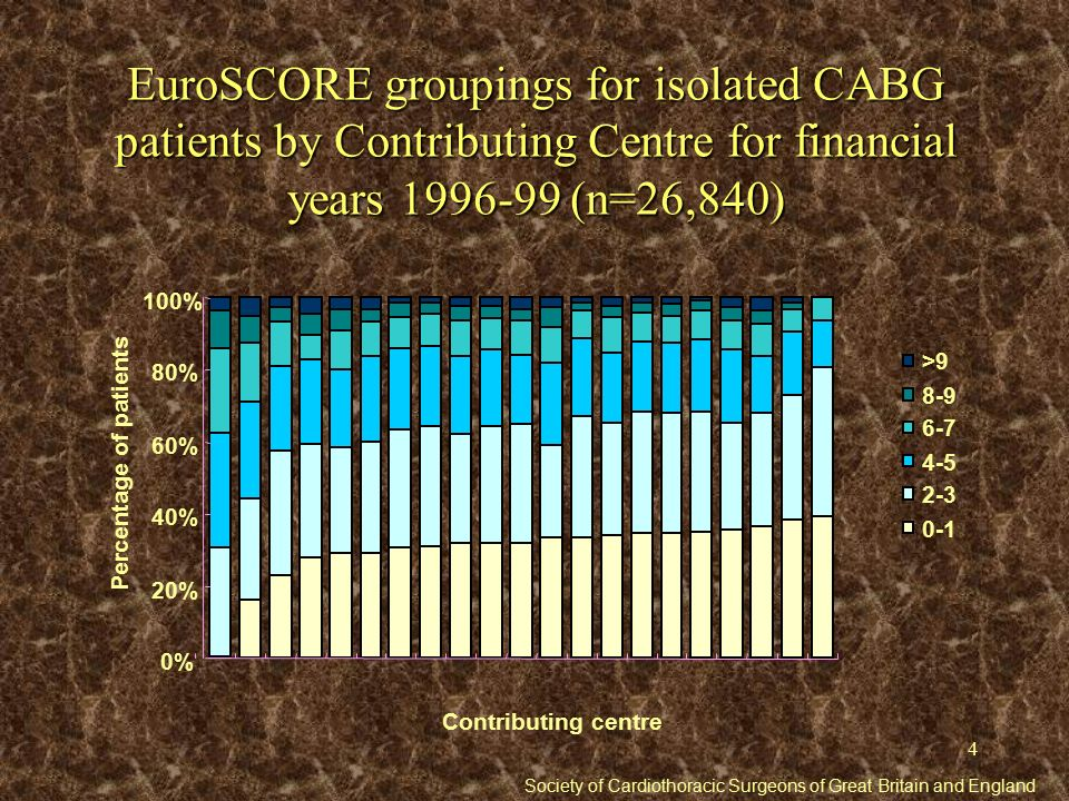 5 Mortality rates for isolated CABG patients by EuroSCORE groupings for financial years 1996-99 (n=25,404) 0% 5% 10% 15% 20% 25% 0-12-34-56-78-9>9 EuroSCORE grouping Percentage mortality Observed mortality rate Average EuroSCORE