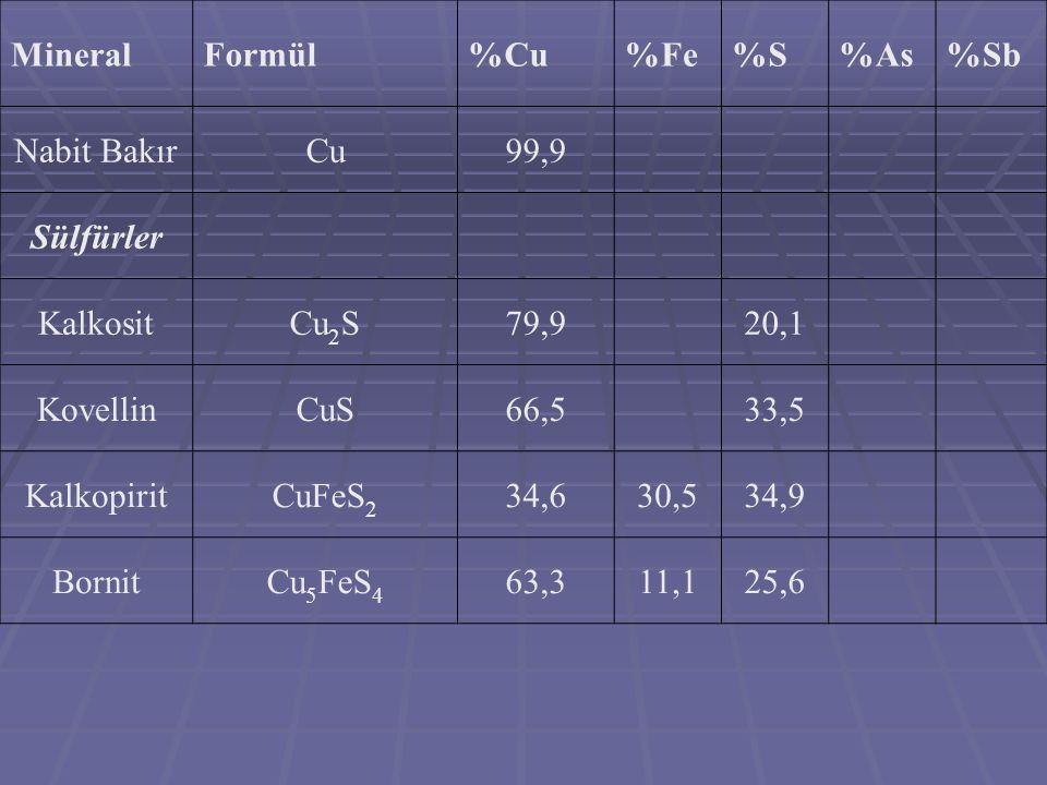 MineralFormül %C u %F e %S%As%Sb Oksitler KupritCu 2 O88,8 TenoritCuO79,9 MalahitCuCO 3 ·Cu(OH) 2 57,5 Azurit2CuCO 3 ·Cu(OH) 2 55,3 KrisokolCuSiO 3 ·2H 2 O36,2 KalkantitCuSO 4 ·5H 2 O25,5 BrokantitCuSO 4 ·3Cu(OH) 2 56,2 AtakamitCuCl 2 ·3Cu(OH) 2 59,5 KronkitCuSO 4 ·Na 2 SO 4 ·3Cu(OH) 2 42,8