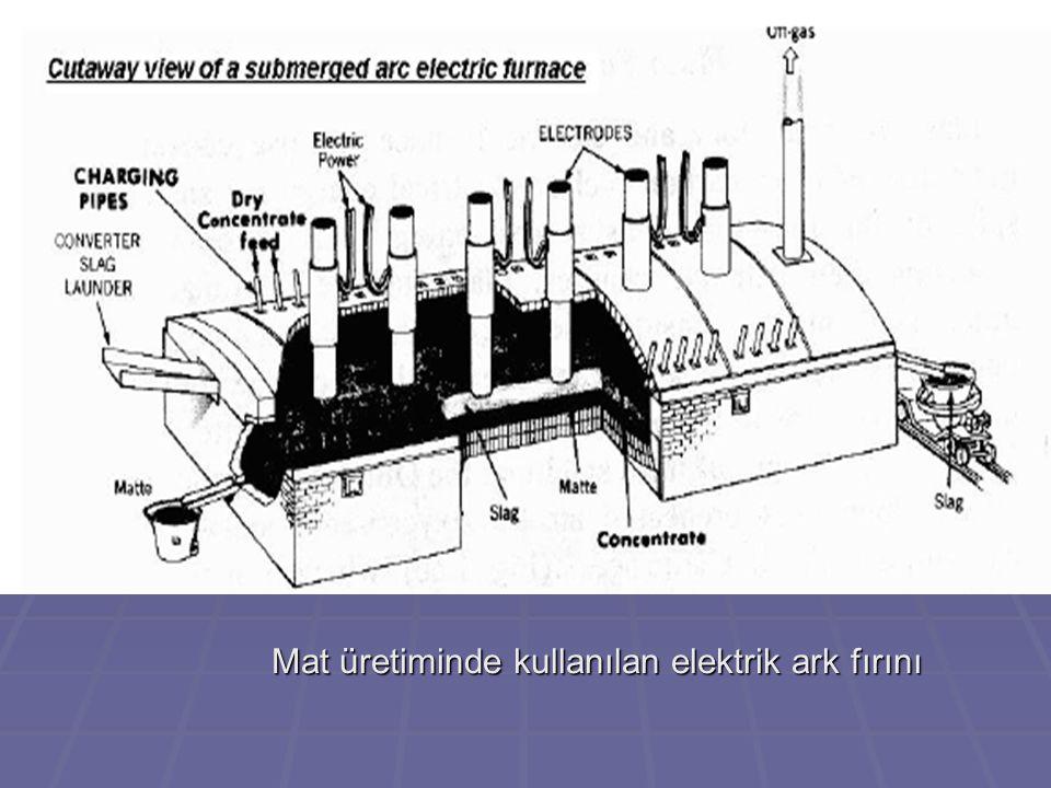 Mattan bilister bakır üretiminde kullanılan konverter