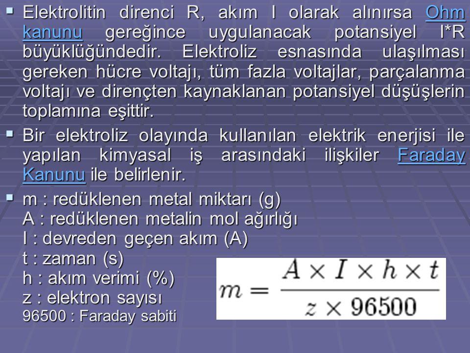 Elektrolitik rafinasyon Cu(k) + 2Cu2O → 6Cu