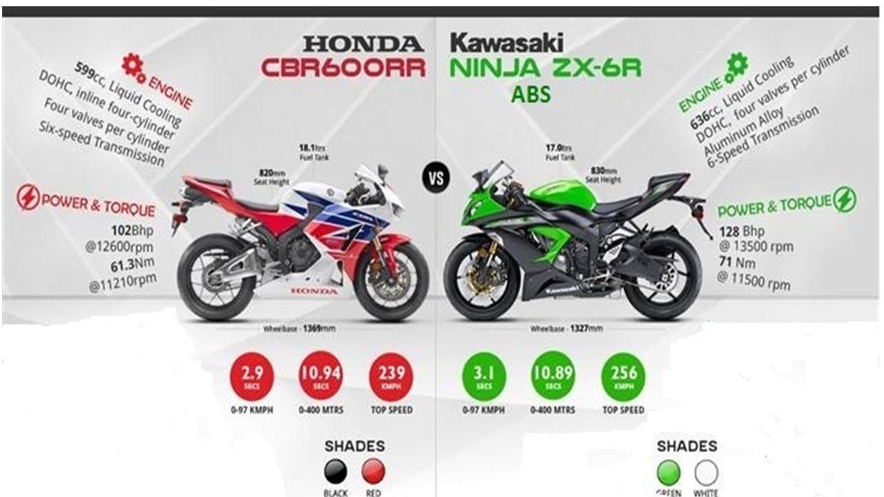 ÖZGÜRLÜĞÜ GÜVENLİ YAŞAYIN Piyasada ki Rakibi ve Yeniliklerimiz Ürünümüz Honda Cbr 600 RR ın piyasada ki en büyük rakibi Kawasaki nin üretmiş olduğu zx6 R modelidir.