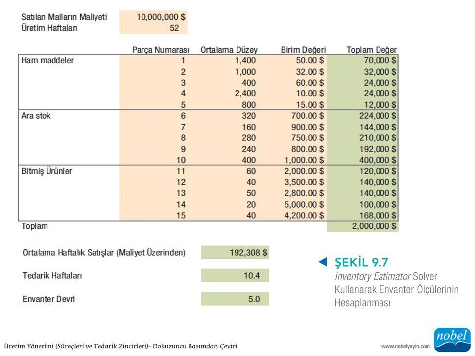 ÇÖZÜM: Ortalama toplam envanter değeri 2 milyon $, 10.4 haftalık malzeme ve yıllık 5 devir ile açıklanmaktadır.
