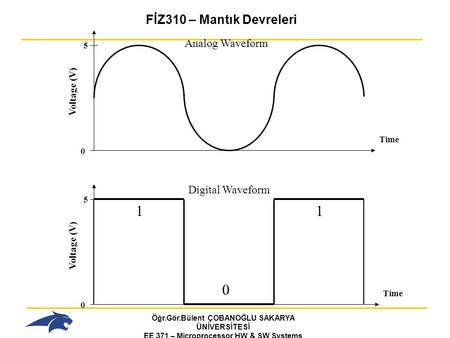 1 1 FİZ310 – Mantık Devreleri Analog Waveform Digital Waveform