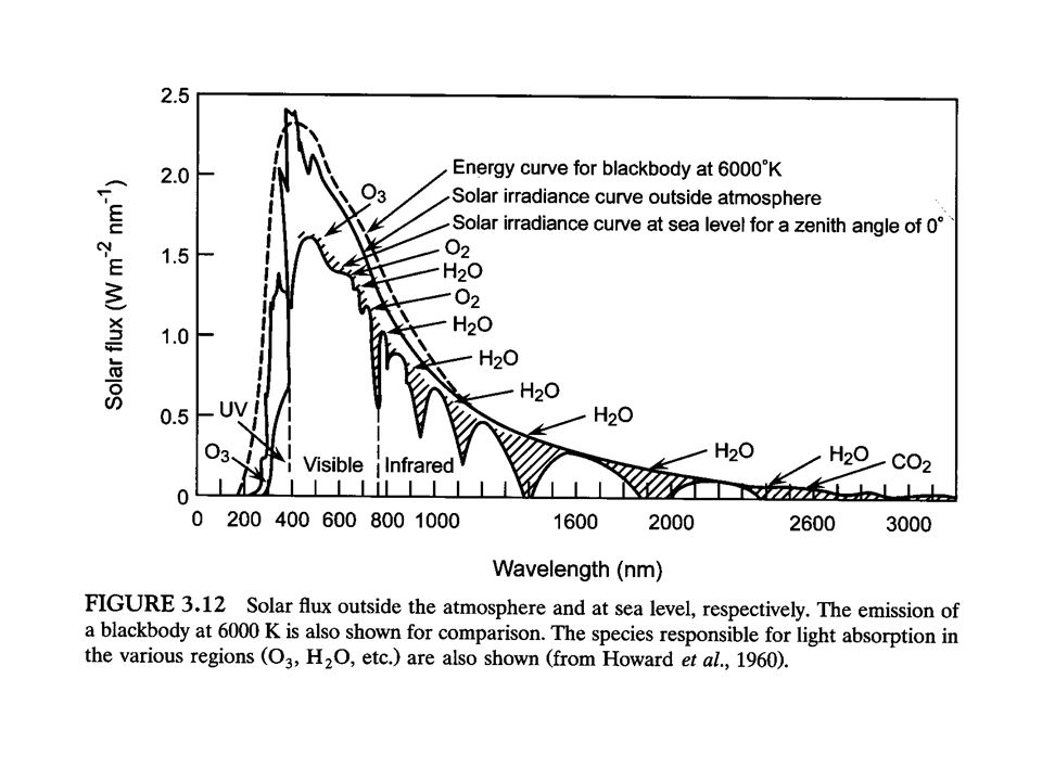 Zenit Açısı Güneş Atmosferdeki yol uzunluğu yükseklik, günün saati ve coğrafik konumuna bağlı olarak değişir.