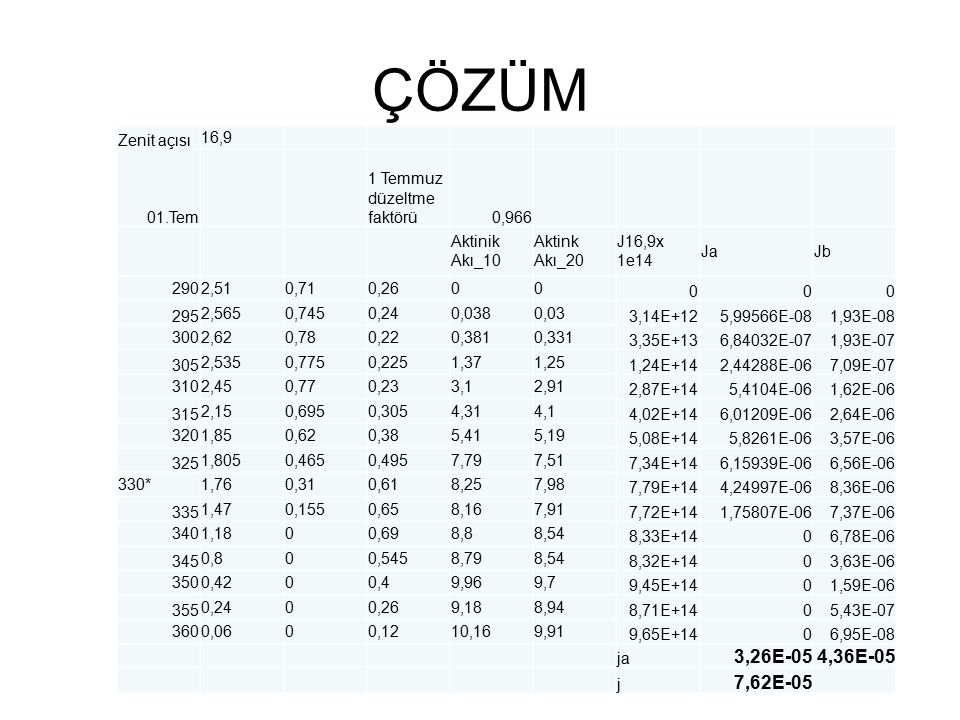 Beklediğimiz gibi 1 Temmuzdaki fotoliz hızı Ocaktakinden daha hızlı.