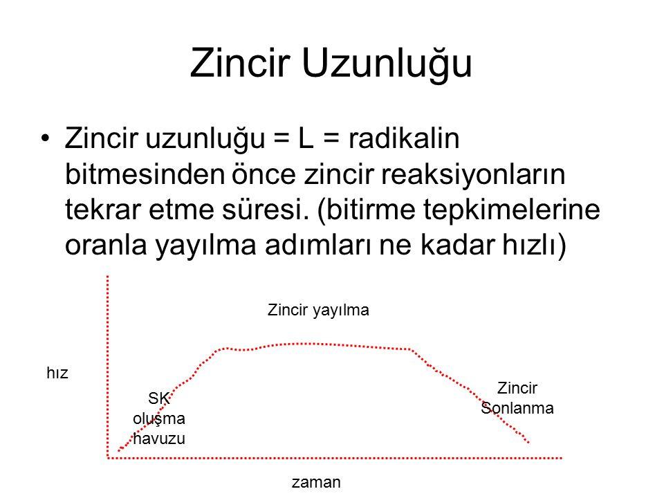 Etan Harcanma Hızı dC 2 H 6 /dt Konsantrasyon zaman C2H6 H2 C2H4