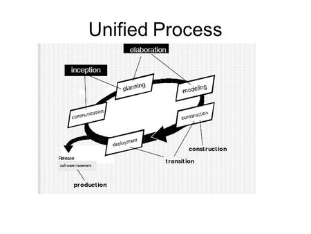 Unified Process.