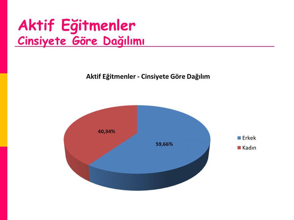 Aktif Eğitmenler Bölgesel Dağılım En fazla aktif Eğitmen Marmara Bölgesi