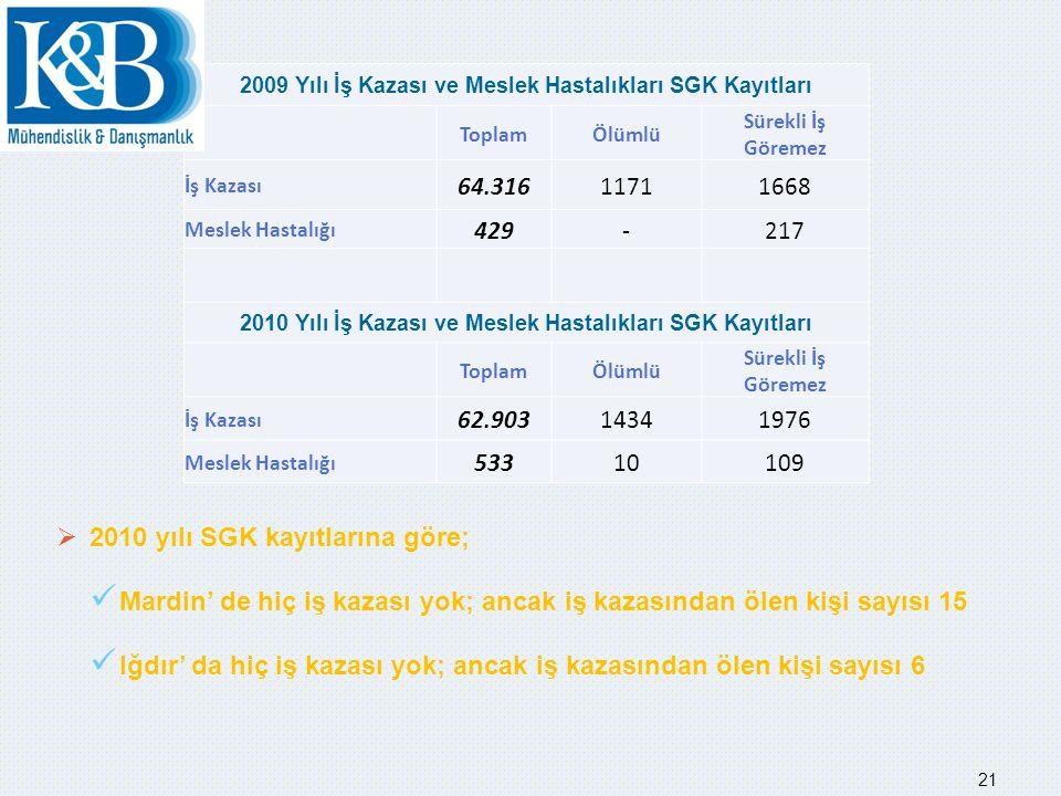 İŞ KAZASI SEKTÖREL DAĞILIMI 2010 yılı SGK Kayıtları 22