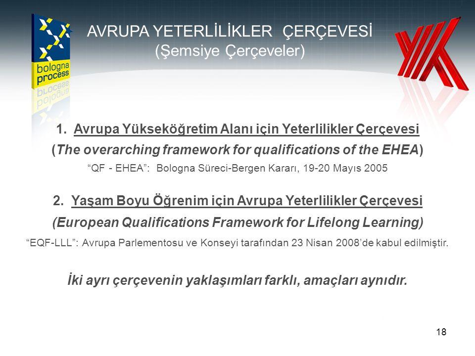 19 Avrupa Yükseköğretim Alanı (EHEA) ve Avrupa Yeterlilikler Çerçevesi (EQF) Tanımlayıcıları Bilgi ve Kavrama Bilgiyi ve Kavrananları Uygulama Karar Verme İletişim Becerileri Öğrenme Becerileri DUBLIN TANIMLAYICILARI (EHEA) Bilgi Beceriler EQF TANIMLAYICILARI Geniş çerçevede yetkinlilikler: •Bağımsız çalışabilme ve sorumluluk •Öğrenme yetkinliği •İletişim ve sosyal yetkinlikler •Profesyonel ve mesleki yetkinlikler