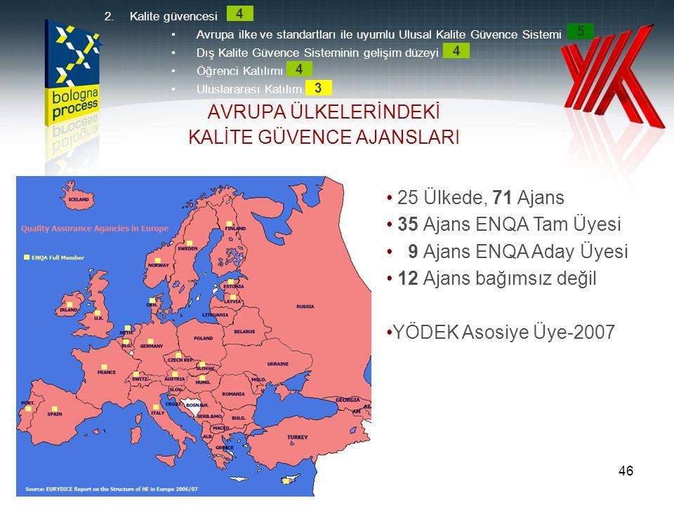 AJANSLAR TARAFINDAN KULLANILAN KALİTE GÜVENCE YÖNTEMLERİ 2.Kalite güvencesi •Avrupa ilke ve standartları ile uyumlu Ulusal Kalite Güvence Sistemi •Dış Kalite Güvence Sisteminin gelişim düzeyi •Öğrenci Katılımı •Uluslararası Katılım 4 5 4 4 3