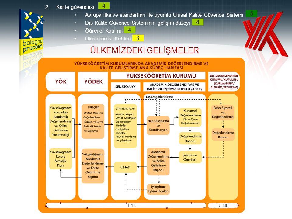 53 STRATEJİK PLANLAMA SÜRECİ 2.Kalite güvencesi •Avrupa ilke ve standartları ile uyumlu Ulusal Kalite Güvence Sistemi •Dış Kalite Güvence Sisteminin gelişim düzeyi •Öğrenci Katılımı •Uluslararası Katılım 4 5 4 4 3