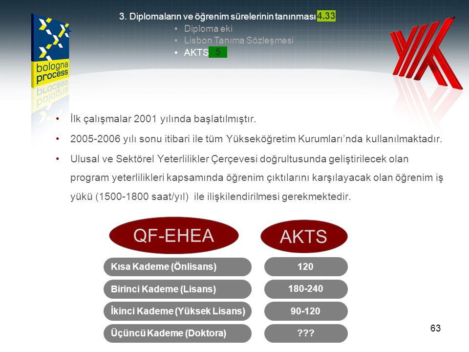 64 1.Kolay anlaşılabilir ve karşılaştırılabilir bir akademik derece sistemi: •2/3 kademeli (Lisans, Yüksek Lisans, Doktora) yükseköğretim sistemi •Kademeler arası geçiş •Ulusal yeterlilikler Çerçevesi Bologna 1999 Londra 2007 BOLOGNA SÜRECİNDE ÜLKEMİZDE YAPILAN ÇALIŞMALAR VE YAPILMASI GEREKENLER 2.Kalite güvencesi •Avrupa ilke ve standartları ile uyumlu Ulusal Kalite Güvence Sistemi •Dış Kalite Güvence Sisteminin gelişim düzeyi •Öğrenci Katılımı •Uluslararası Katılım 3.
