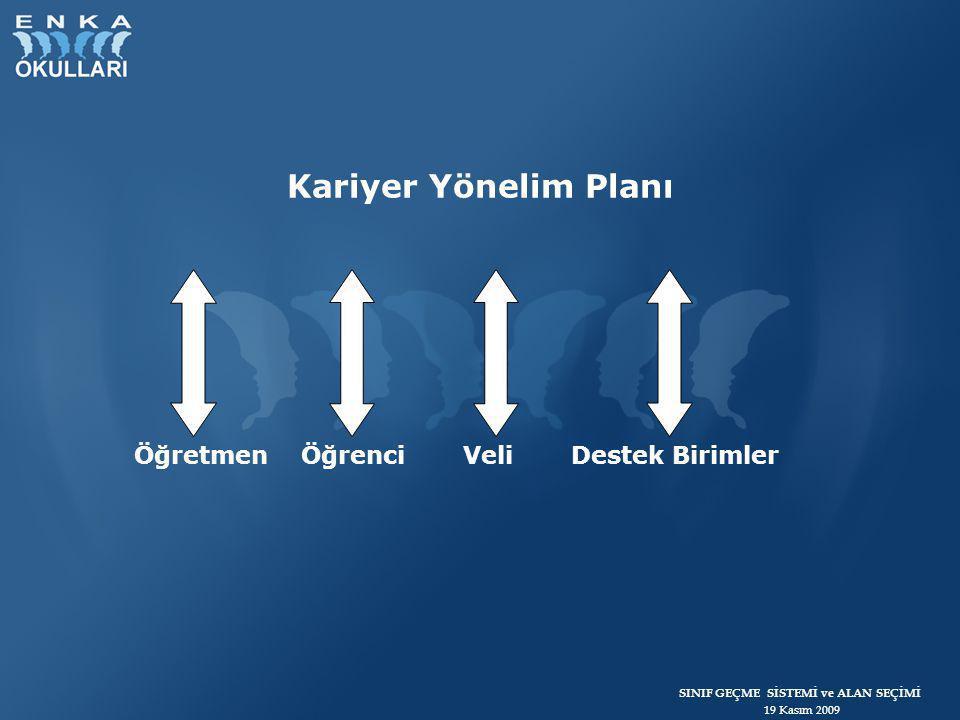 SINIF GEÇME SİSTEMİ ve ALAN SEÇİMİ 19 Kasım 2009 KARİYER YÖNELİM PROGRAMI (6-12.