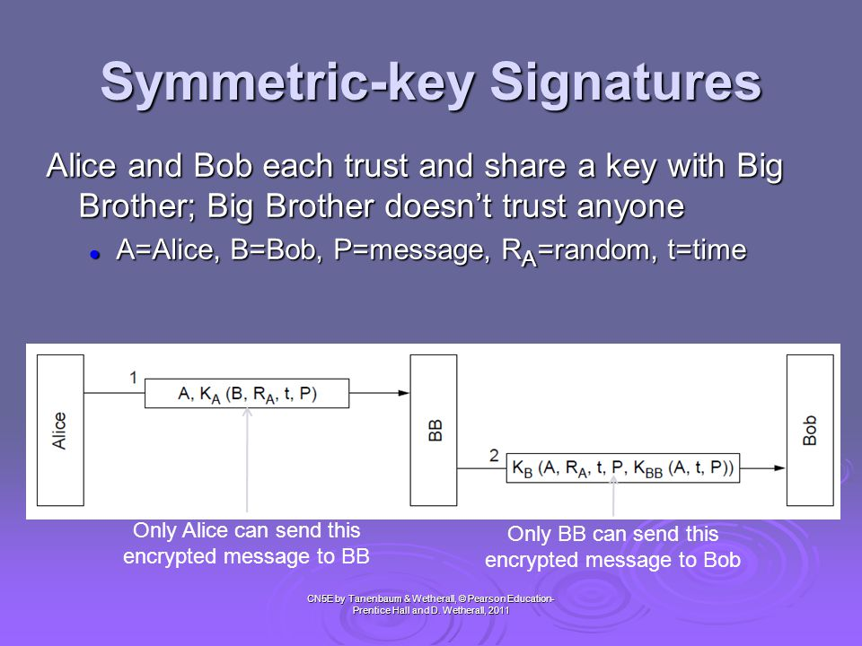 Public-Key Signatures CN5E by Tanenbaum & Wetherall, © Pearson Education- Prentice Hall and D.