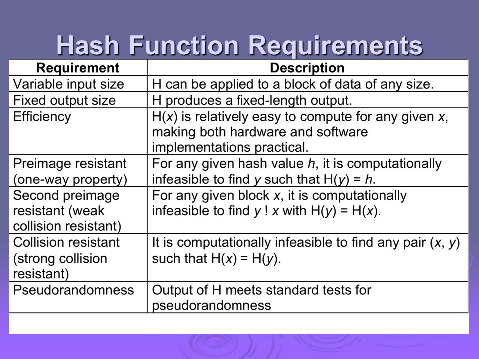 Attacks on Hash Functions  have brute-force attacks and cryptanalysis  a preimage or second preimage attack  find y s.t.