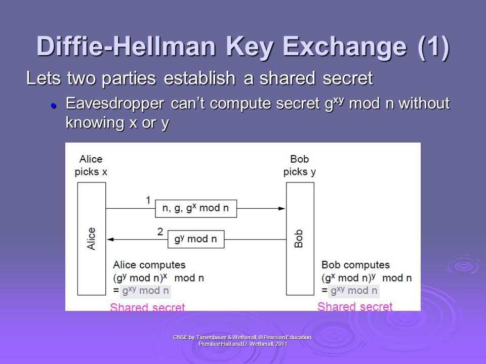 Diffie-Hellman Key Exchange (2) CN5E by Tanenbaum & Wetherall, © Pearson Education- Prentice Hall and D.
