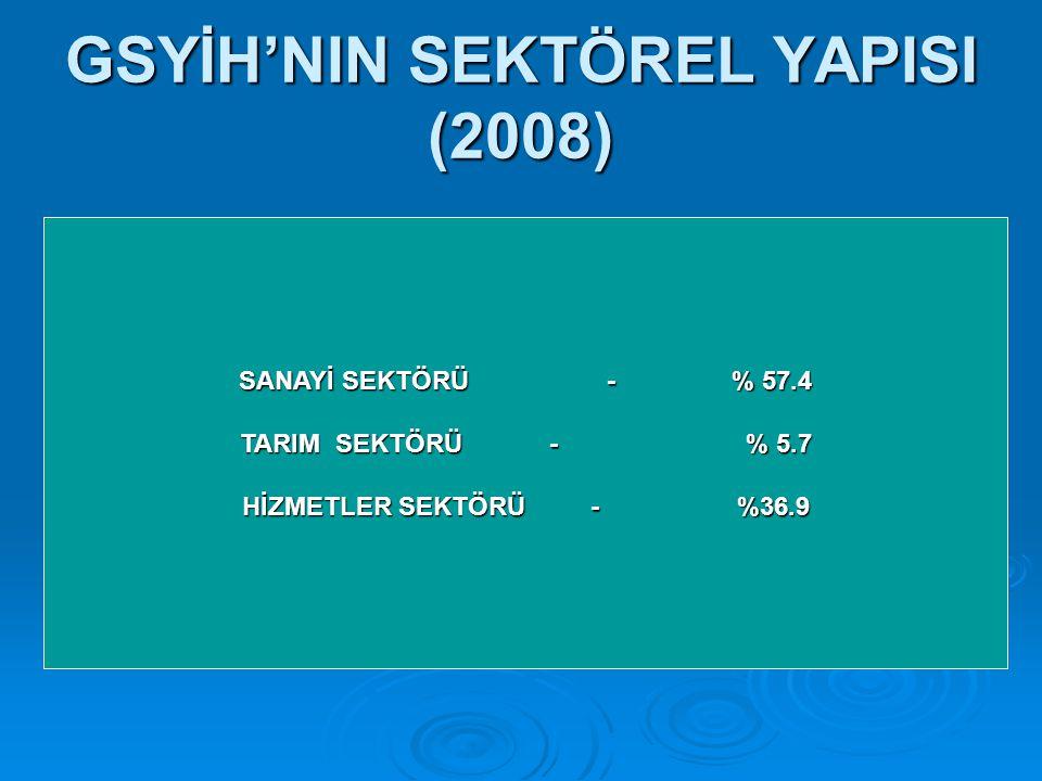 GSYİH'NIN SEKTÖREL YAPISI (2008) SANAYİ SEKTÖRÜ - % 57.4 TARIM SEKTÖRÜ - % 5.7 HİZMETLER SEKTÖRÜ - %36.9