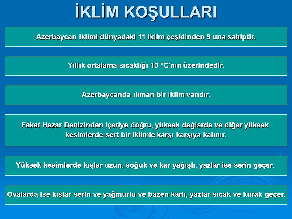 İKLİM KOŞULLARI Azerbaycan iklimi dünyadaki 11 iklim çeşidinden 9 una sahiptir.