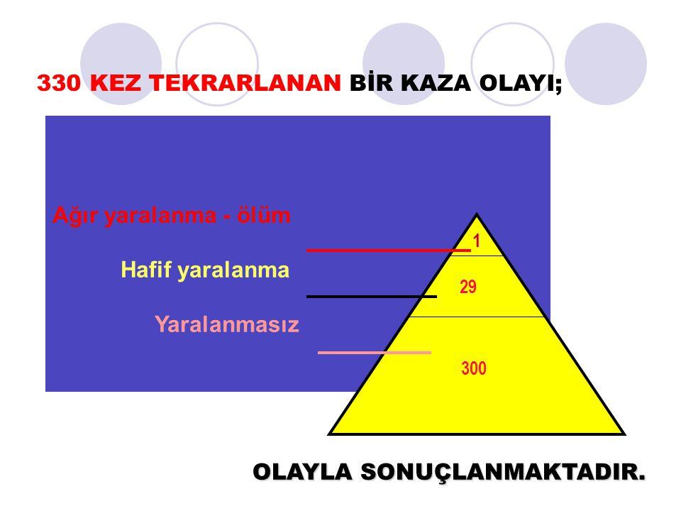 İnşaat işkolu kazaları  Türkiye'deki tüm işçilerin;  %13'ü inşaatlarda çalışıyor.