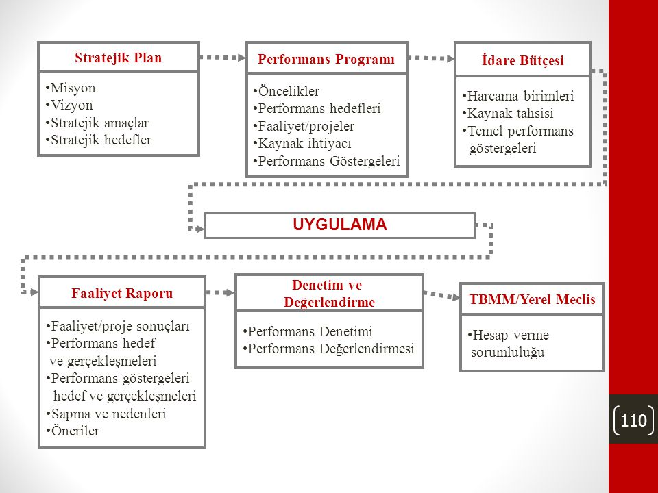 110 Performans Programı •Öncelikler •Performans hedefleri •Faaliyet/projeler •Kaynak ihtiyacı •Performans Göstergeleri Stratejik Plan •Misyon •Vizyon •Stratejik amaçlar •Stratejik hedefler İdare Bütçesi •Harcama birimleri •Kaynak tahsisi •Temel performans göstergeleri Faaliyet Raporu •Faaliyet/proje sonuçları •Performans hedef ve gerçekleşmeleri •Performans göstergeleri hedef ve gerçekleşmeleri •Sapma ve nedenleri •Öneriler Denetim ve Değerlendirme •Performans Denetimi •Performans Değerlendirmesi UYGULAMA TBMM/Yerel Meclis •Hesap verme sorumluluğu