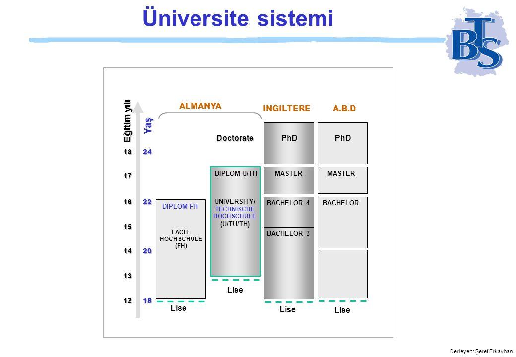 Derleyen: Şeref Erkayhan Üniversite sistemi Lise FACH- HOCHSCHULE (FH) DIPLOM FH DIPLOM U/THMASTER BACHELORBACHELOR 4 BACHELOR 3 UNIVERSITY/ TECHNISCHE HOCHSCHULE (U/TU/TH) DoctoratePhD A.B.DINGILTERE ALMANYA Yaş Eğitim yılı 18 24 17 16 22 15 14 20 13 12 18