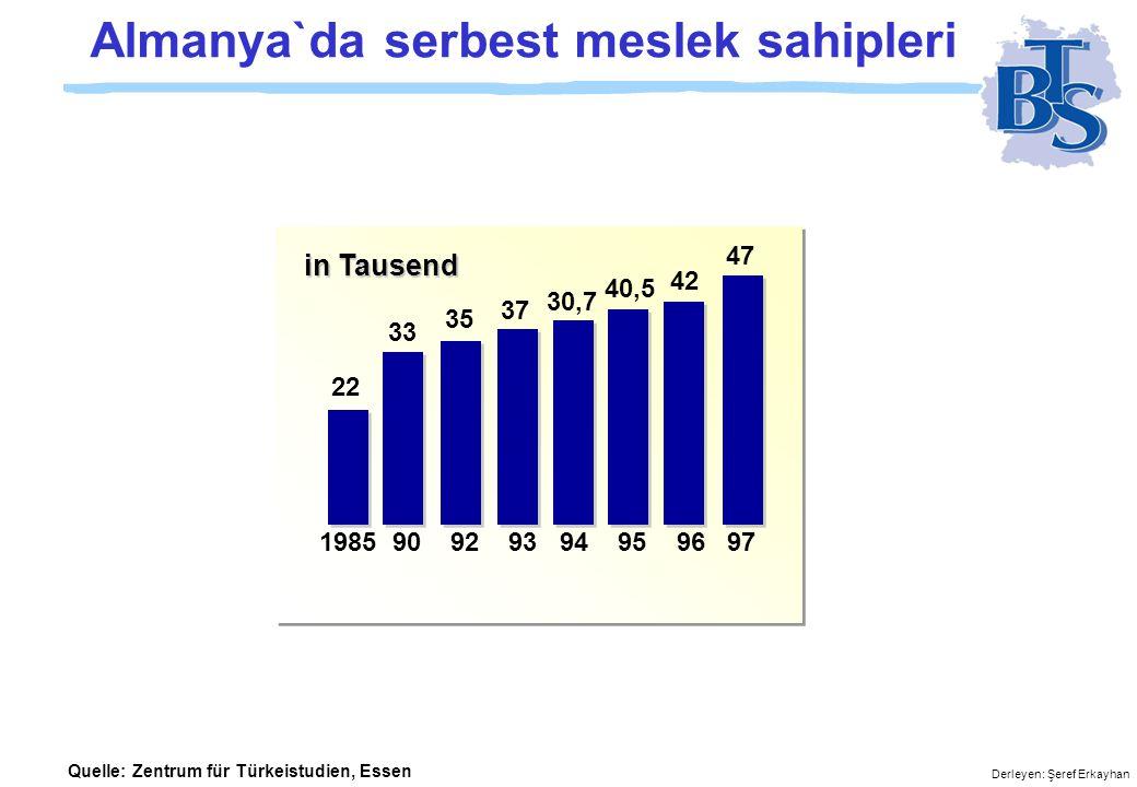Derleyen: Şeref Erkayhan Almanya`da serbest meslek sahipleri 1985 90 92 93 94 95 96 97 22 33 35 37 30,7 40,5 42 47 Quelle: Zentrum für Türkeistudien, Essen in Tausend