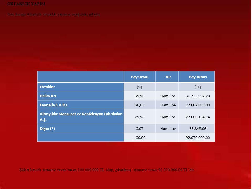 GERÇEK KİŞİ ORTAKLAR PAY TUTARI (TL) PAY ORANI (%) Hasan Cem Boyner 5.146.762 5,6% Neylan Dinler 4.848.077 5,3% Lerzan Boyner 3.368.620 3,7% Latife Boyner 3.368.608 3,7% Zahide Leman Halulu 3.402.868 3,7% Ali Osman Boyner 1.223.849 1,3% E.Ayten Boyner 455.677 0,5% Toplam 21.814.461 23,8%