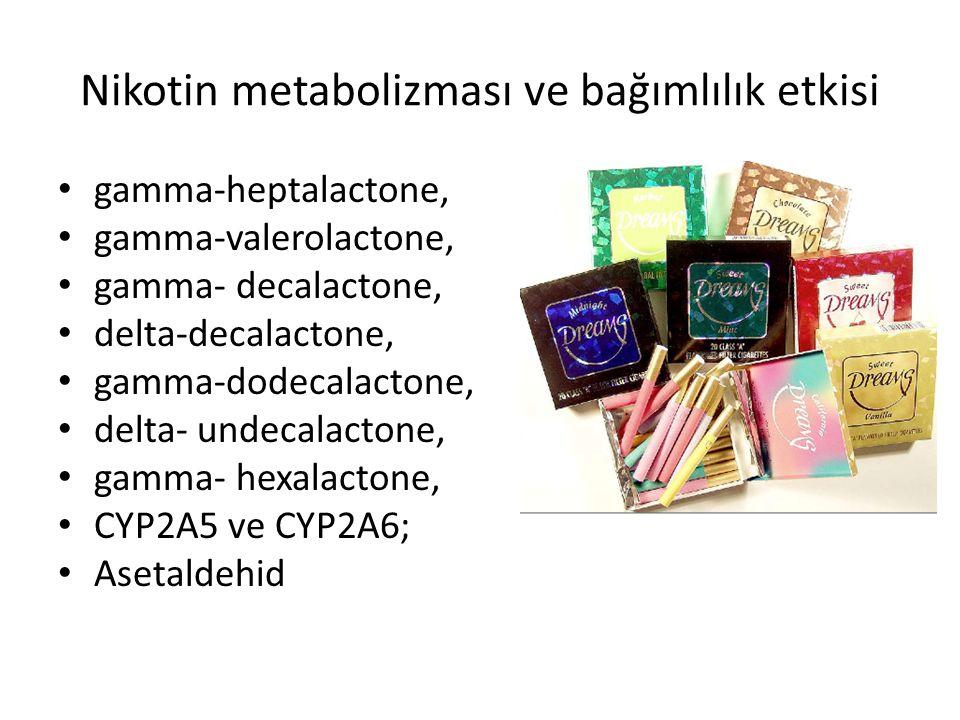 Bazı katkı maddeleri Madde Asetaldehid Akotinik asit Benzil salisilat Kakao Ökaliptol Mentol Propilen glikol Etki Nikotin bağımlılığını arttırır Kas ağrısı,romatizma tedavisi, Ağrı kesici, ateş düşürücü Teobromin içerir, nefes açıcı Mikrop öldürücü, astım tedavisi Yerel uyuşturucu, nikotin etkileşimi Beyin dalgalarında değişiklik