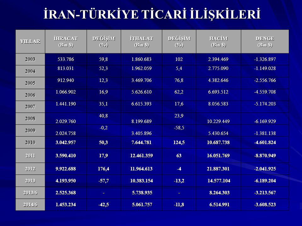 Türkiye'nin İhracatında İran'ın Yeri (2014/Ocak-Temmuz)(TİM Verileri) 2014/Ocak-Temmuz Dönemi İhracatımız:88 milyar 594 milyon $ 2014/Ocak-Temmuz Dönemi İhracatımız:88 milyar 594 milyon $ 2014/Ocak-Temmuz Döneminde İran'a İhracatımız:1 milyar 789 milyon $ 2014/Ocak-Temmuz Döneminde İran'a İhracatımız:1 milyar 789 milyon $ 2014/Ocak-Temmuz Dönemi İhracatımızda İran'ın Payı: %2,02 2014/Ocak-Temmuz Dönemi İhracatımızda İran'ın Payı: %2,02 2014/Ocak-Temmuz Dönemi-En Çok İhracat Yaptığımız Ülkeler Sıralamasında İran'ın Yeri:13.