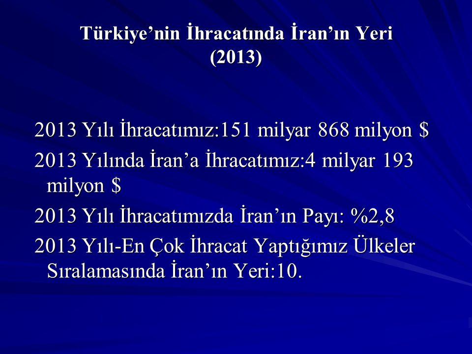 Türkiye'nin İthalatında İran'ın Yeri (2014/Ocak-Haziran) 2014/Ocak-Haziran Dönemi İthalatımız:119 milyar 748 milyon $ 2014/Ocak-Haziran Dönemi İthalatımız:119 milyar 748 milyon $ 2014/Ocak-Haziran Döneminde İran'dan İthalatımız:5 milyar 61 milyon $ 2014/Ocak-Haziran Döneminde İran'dan İthalatımız:5 milyar 61 milyon $ 2014/Ocak-Haziran Dönemi İthalatımızda İran'ın Payı: %4,2 2014/Ocak-Haziran Dönemi İthalatımızda İran'ın Payı: %4,2 2014/Ocak-Haziran Dönemi-En Çok İthalat Yaptığımız Ülkeler Sıralamasında İran'ın Yeri:6.