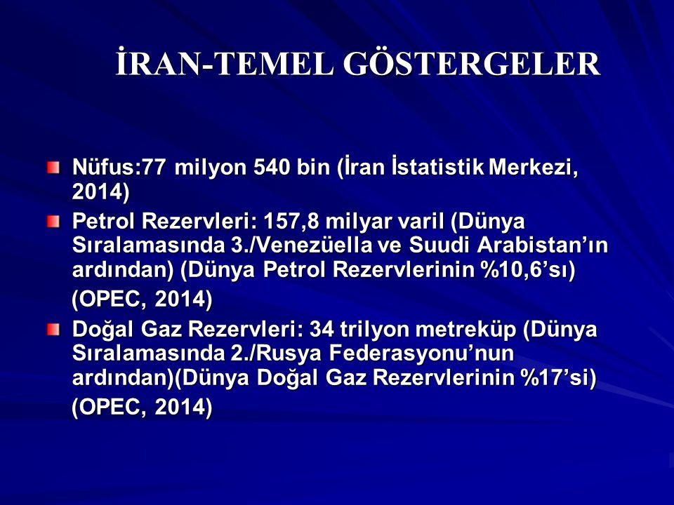İRAN-DIŞ TİCARET VERİLERİ (2013) İRAN-DIŞ TİCARET VERİLERİ (2013) İhracat: 72 milyar $ (Trademap, İran İstatistikleri) Petrol ve Petrol Ürünleri İhracatı: 49,4 milyar $ (Trademap) İthalat: 66,7 milyar $ (Trademap, EIU)