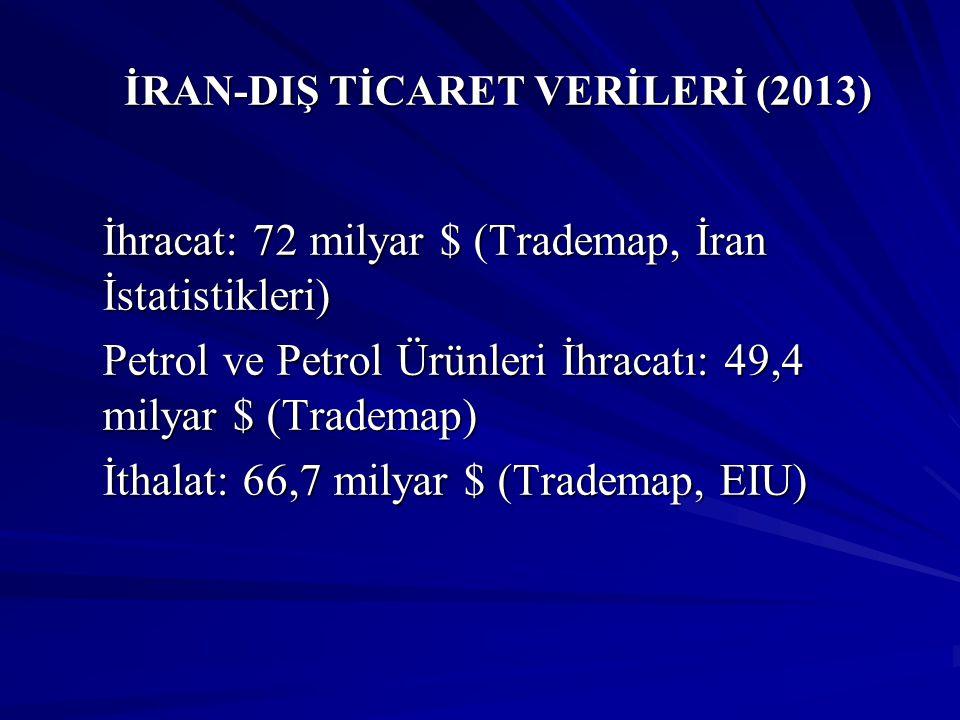 İRAN-DIŞ TİCARET VERİLERİ (İRAN'IN İHRACATINDA İLK BEŞ ÜLKE) (2013) ÜLKE İRAN'IN ÜLKEYE İHRACAT PERFORMANSI (2013) (Milyar $) ÜLKENİN İRAN'IN İHRACATINDAKİ PAYI (2013) (%) 1)Çin25,4035,27 2)Türkiye10,3814,41 3)Hindistan10,0313,93 4)Japonya6,939,62 5)Güney Kore 5,567,72 İran'ın 2013 Yılı Toplam İhracatı: 72 milyar $ Kaynak:Trademap, İran İstatistikleri