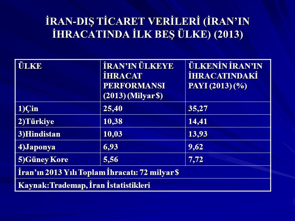İRAN-DIŞ TİCARET VERİLERİ (İRAN'IN İTHALATINDA İLK BEŞ ÜLKE) (2013) ÜLKE İRAN'IN ÜLKEDEN İTHALAT PERFORMANSI (2013) (Milyar $) ÜLKENİN İRAN'IN İTHALATINDAKİ PAYI (2013) (%) 1)Birleşik Arap Emirlikleri 21,2431,84 2)Çin14,3921,57 3)Hindistan5,438,14 4)Güney Kore 4,486,71 5)Türkiye4,196,28 İran'ın 2013 Yılı Toplam İthalatı: 66,7 milyar $ Kaynak:Trademap, EIU