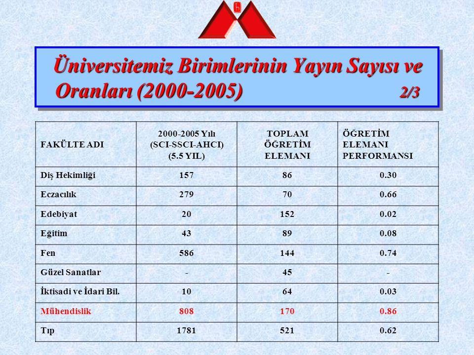 1 Eylül 2006 – 31 Ağustos 2007 YAYIN SAYISI (SCI) : 227 ÖĞRETİM ELEMANI SAYISI : 172 PERFORMANS : 1.32 3/3
