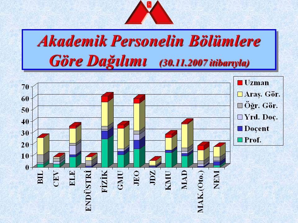 Akademik Yükselmeler (30.11.2007 itibarıyla) 8 Profesör8 Profesör 2 Gıda Müh., 1 NEM., 1 Fizik Müh., 1 Ele.Elo.Müh., 1 Jeo.Müh., 1 Maden Müh.