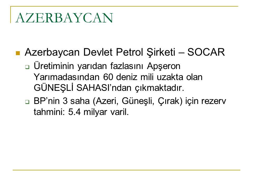 Azerbaycan sahalar ı