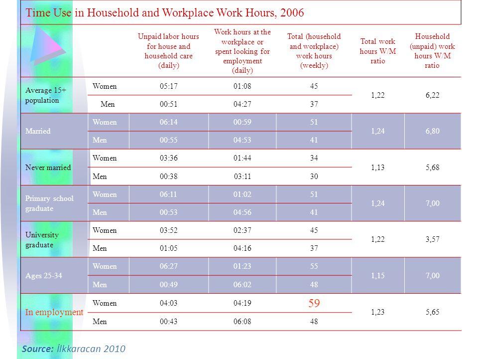 Türkiye'de Sosyal Dışlanmanın en Çarpıcı Boyutu: Kadınların İstihdamdan Dışlanması 15-64 yaş istihdam oranı (2010): Kadın – %29 Erkek – %71 Sosyal dışlanmada kadın-erkek eşitsizlikleri sınıflar arası eşitsizlikler ile iç içe